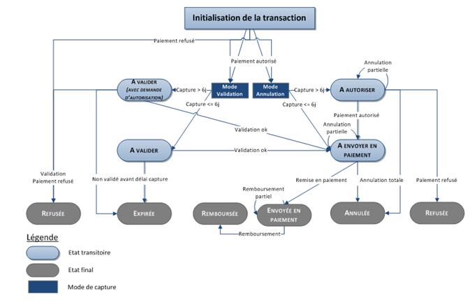 Fonctionnelle Documentation Mercanet